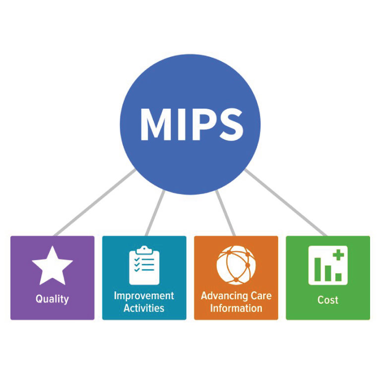 Individual MIPS Reporting Deadline is in Two Weeks